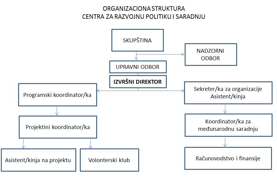 OrganizacionaSema